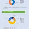 报告 | 70.2%大学生愿意参加电竞比赛