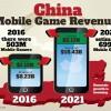 报告 | 中国游戏市场2021年收入将达到350亿美元
