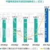 报告 | 全年有望突破700亿!2017首季度中国电竞产业报告出炉