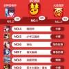 数据 | 360游戏6月手游报告:日式卡牌与TCG迎来逆袭,SLG游戏畅销榜占比达15%