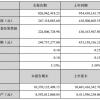 财报 | 2017上半年掌趣科技营收8.27亿元
