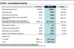 观察 | 索尼Q1游戏收入212亿元 同比增长5.4%