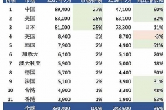 观察 | 超越美日 中国App Store成全球最大市场