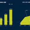 数据报告 | DataEyeQ3移动游戏行业报告:棋牌游戏成Android渠道的留存大户