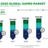 财报 | Newzoo预计今年全球游戏市场收入将达1160亿美元 同比增长10.7%