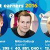 观察 | Supercell去年为芬兰贡献10亿欧元税收 富豪榜前十占7个