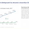数据 | SuperData:2022年全球电竞市场收入将达23亿美元