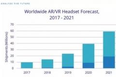 观察 | IDC研究报告:2021年VR/AR设备出货量将达5920万台