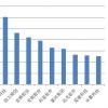观察 | A股区块链概念公司近50家,交易所监管后板块大跌近6%