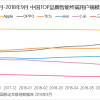 观察 |2018年秋季智能终端市场高端机现状:OPPO成为国产第一大品牌,苹果拿下TOP机型榜单前四