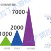 报告 | 微信小游戏的2018年:7000款产品、1亿日活、和60亿市场规模