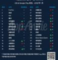 原创 | 1月出海收入TOP30发行商:君海游戏携《神命》上榜,SLG厂商占比超三分之一