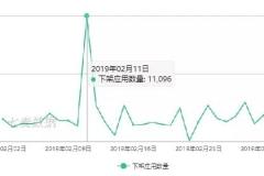 观察 | 2 月 App Store 推广报告:节后首日下架破万,审核平均时长高达 44 小时!?