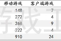 观察 | 2019年Q1中国游戏产业:版号共959个,出海收入超200亿