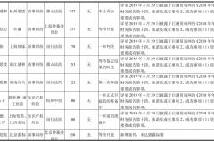 恺英网络诉讼案件统计:共计21起,涉案金额逾35亿,娱美德张口就要25亿