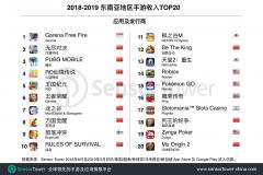 观察 | 2018-2019东南亚市场报告:手游总收入14.58亿美元,《Free Fire》拿下收入下载双榜TOP1