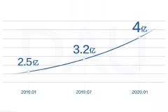 观察 | 2019抖音数据报告:DAU突破4亿大关,00后用户最爱看二次元