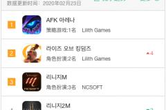 原创 出海韩国的记录被莉莉丝打破了!《AFK》和《万国觉醒》豪夺畅销第一二名