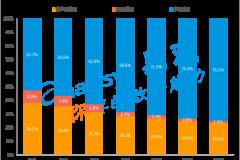 报告 | 易观游戏报告:用户时长创近两年新高,女性玩家占比接近5成