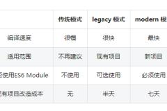 观察 | 白鹭引擎王泽:Egret Engine如何改善现有游戏项目的开发体验