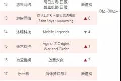 观察   游戏出海四皇年营收超60亿,4家吃下29%的份额