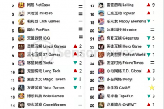 原创 | 米哈游成为全球第四,中手游空降TOP27——2月中国手游发行商收入TOP30