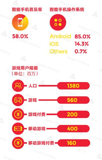 2016全球游戏市场报告—中国篇