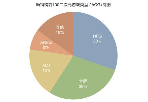 报告 | 2016二次元手游盘点:79%产品为自研