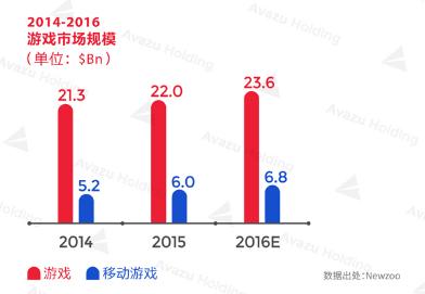 2016全球游戏市场报告美国篇:市场规模达236亿美元