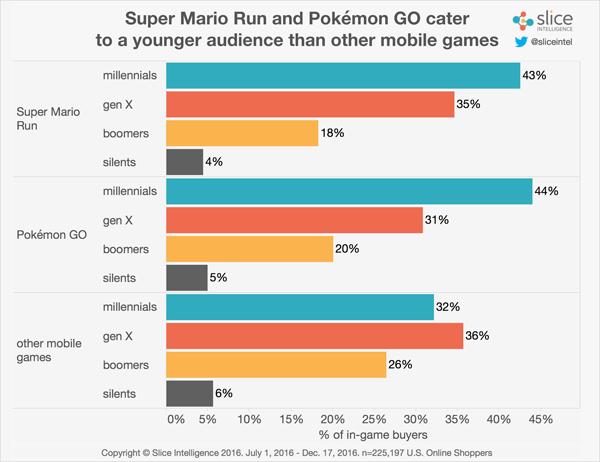用户研究:《马里奥RUN》80%玩家是男性