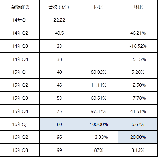 原创 | 腾讯游戏的2016年:精品3.0战略下,自研比重上升,然而胜利却不属于他