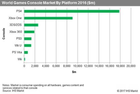 IHS报告:索尼占全球游戏机57%市场份额