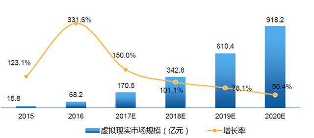 中国VR产业白皮书:2020年市场趋于成熟