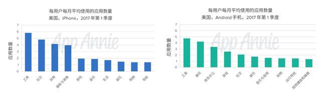 日韩玩家每天玩移动游戏时长超1小时