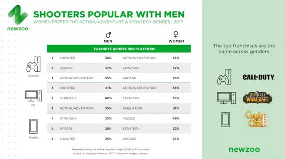 女性游戏用户达46% 手游性别比接近1:1