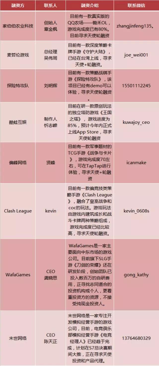 壹周游戏资本 | 本周资本动向为零,21游戏公司家Q1财报一览