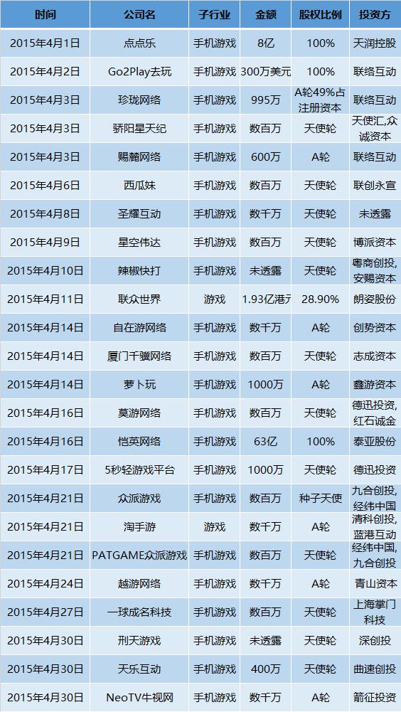 壹周游戏资本 | 4月份资金变动超21亿,虽然市场越来越繁华,但中小厂商生存却越来越难