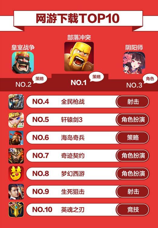 大厂别低头,DAU会掉:360游戏3月手游报告发布!