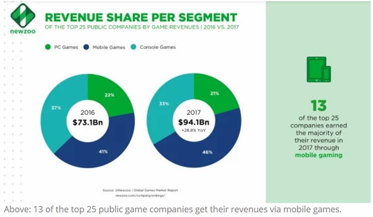 Newzoo全球上市游戏公司排行:腾讯连续五年成为第一,完美世界、三七互娱挤进全球TOP25