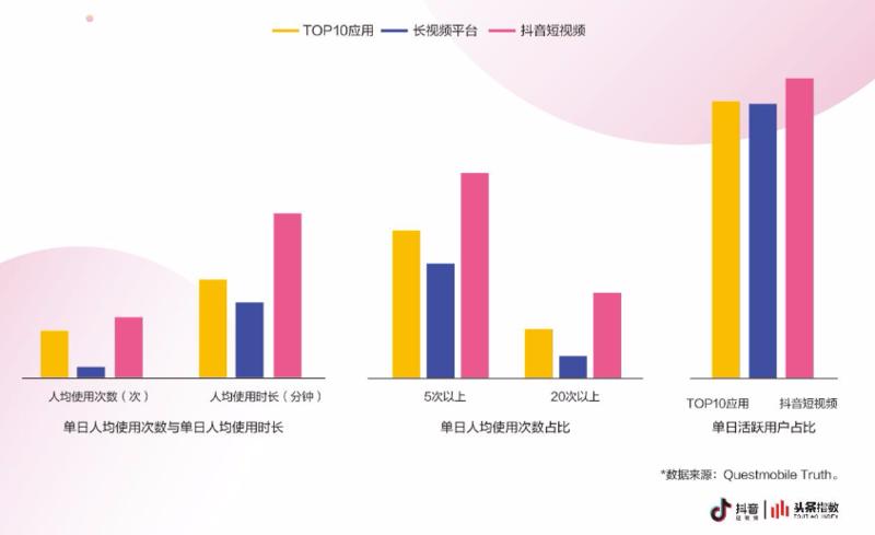 抖音MAU突破5亿:游戏公司不但要在抖音上买广告,更应该在抖音上做内容!